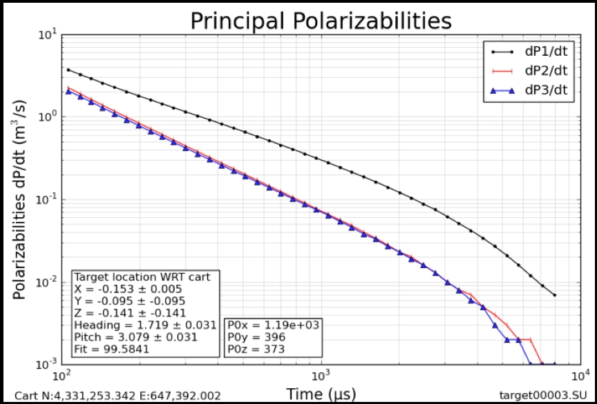 Polarizabilities